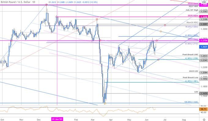Sterling Price Chart - GBP/USD Daily - British Pound vs US Dollar Trade Outlook - Cable Technical Forecast