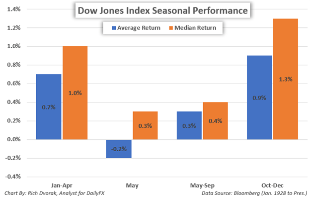 Stock Market Forecast Sell in May and Go Away Seasonal Dow Jones Index Price Performance