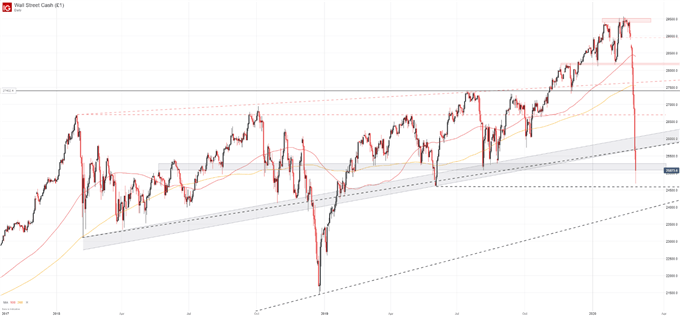 dow jones price chart daily stock crash