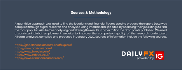 Sources and Methodology