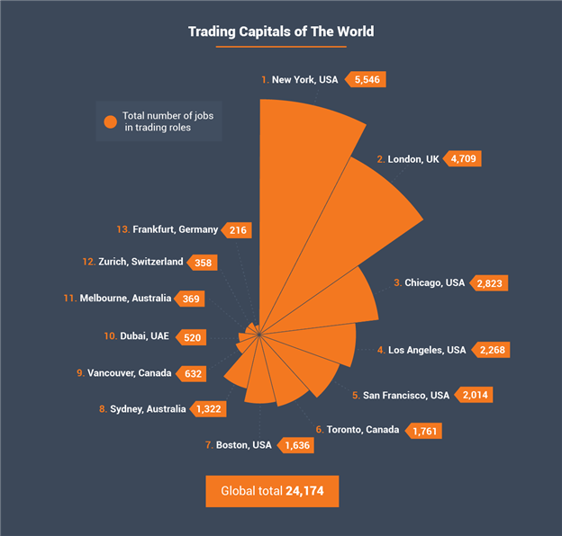 Trading Capitals of the World