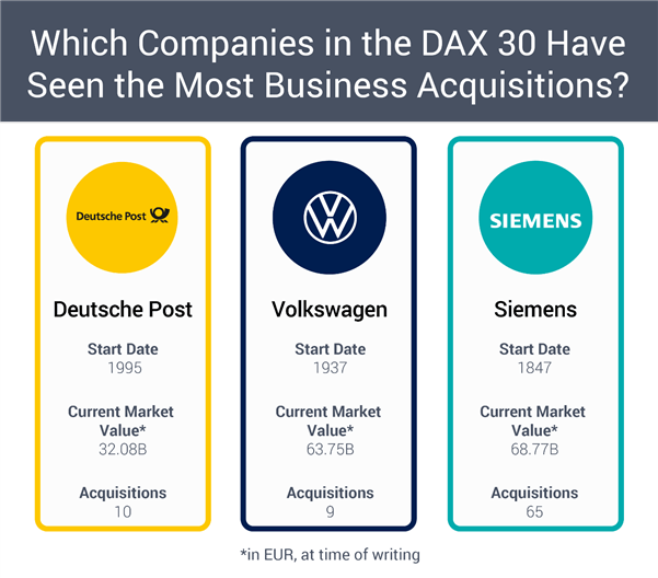 DAX acquisitions