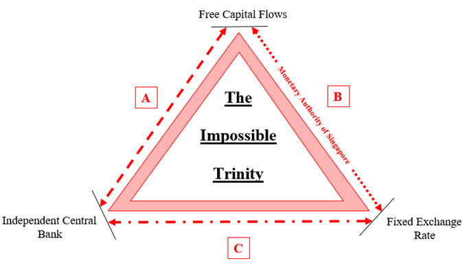 The impossible trinity: independent central bank vs free capital flows vs fixed exchange rate