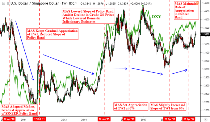 USD/SGD and DXY Weekly Chart with MAS Monetary Policy Statements