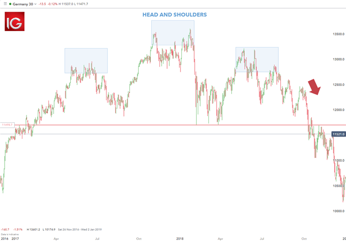 position trading DAX