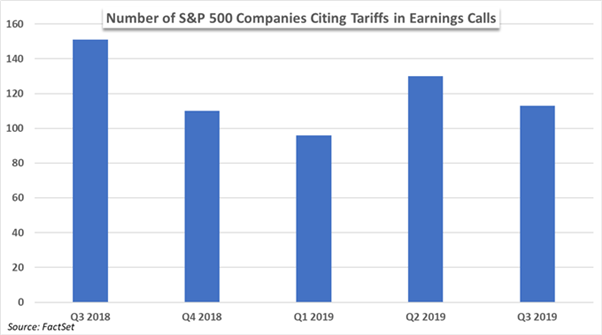 Chart to show S&P 500 companies citing tariffs in earnings calls