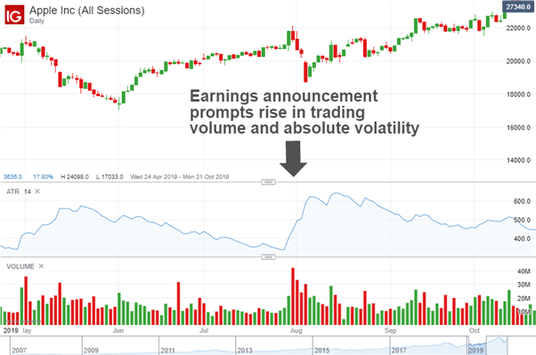 Chart to show absolute volatility and trading volume spike during earnings