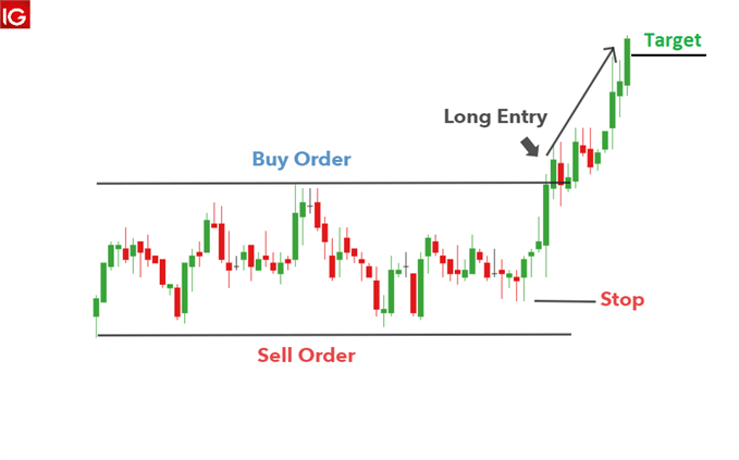Straddle news trading strategy