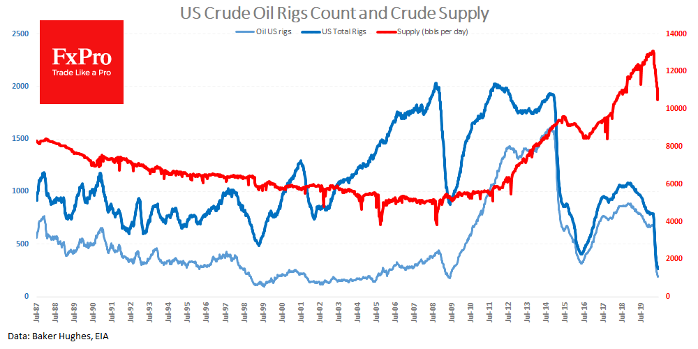 The total number of drilling rigs (oil gas) fell by 16 to 266 last week to a new historic low