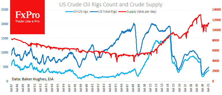 US Crude Inventories Declined more than Expected