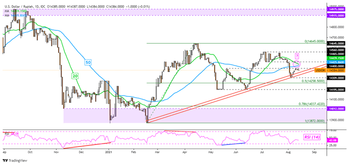 US Dollar Analysis for the Week Ahead: USD/SGD, USD/THB, USD/IDR, USD/PHP
