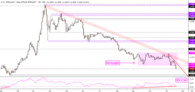 US Dollar at Risk: USD/SGD, USD/MYR Breakouts Eyed. USD/IDR, USD/PHP Hold