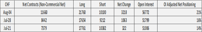 US Dollar Bears Increasingly Crowded, GBP/USD Roe on Short-Covering - COT Report