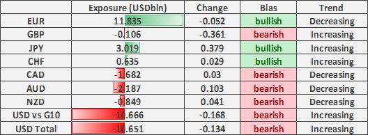 US Dollar Bears Slowing Down, GBP/USD Flips to Net Short - COT Report