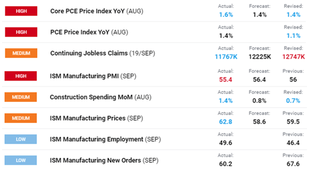 US Dollar Price Chart Outlook Economic Data PCE Inflation, Jobless Claims, ISM Manufacturing PMI