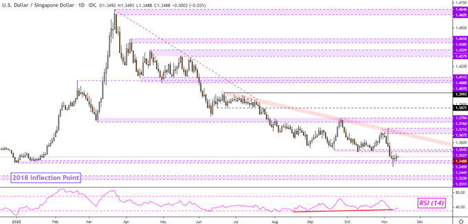 US Dollar Breakouts Struggling to Hold? USD/SGD, USD/IDR, USD/MYR, USD/PHP
