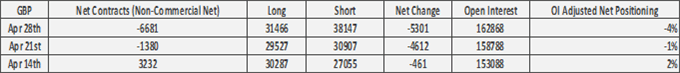 US Dollar Buying Reappears, GBP/USD Shorts Pick Up - COT Report