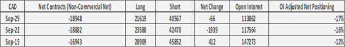 US Dollar Correction, GBP/USD Flips to Short, AUD/USD Longs Halved - COT Report