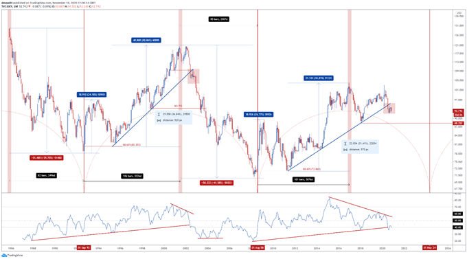 US Dollar Cycle Analysis: Implications for DXY, EUR/USD, AUD/USD