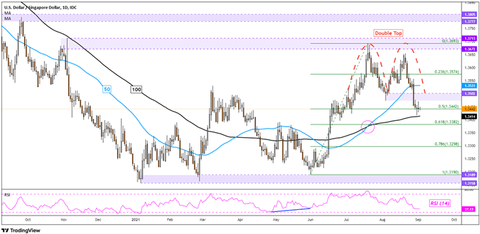 US Dollar Downtrend Gathers Momentum: USD/SGD, USD/THB, USD/PHP, USD/IDR