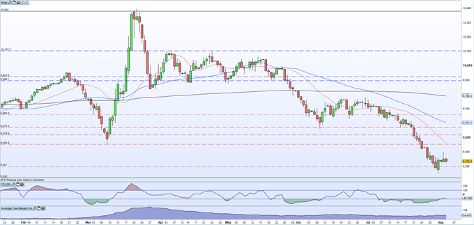 US Dollar (DXY) Struggles to Push Higher After Multi-Month Sell-Off Sets the Tone