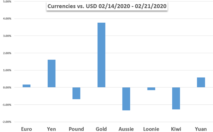 Chart of Currency Performance US Dollar