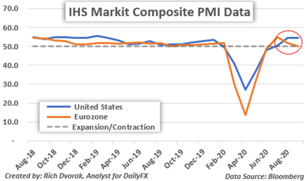 US Dollar Price Chart Outlook Markit PMI Report United States vs Eurozone Flash Composite