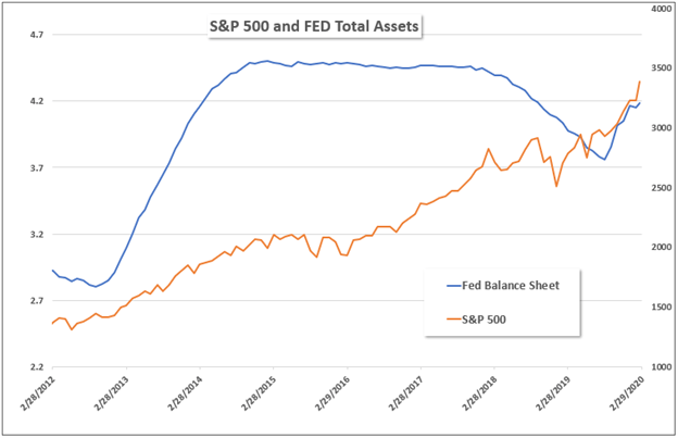 S&P 500 and Fed Balance sheet