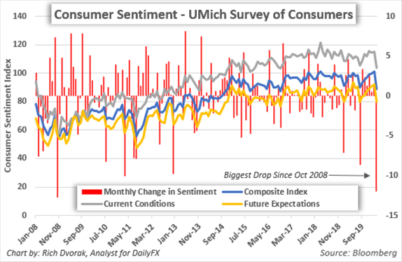 US Dollar Forecast Consumer Confidence Index Price Chart Historical Data