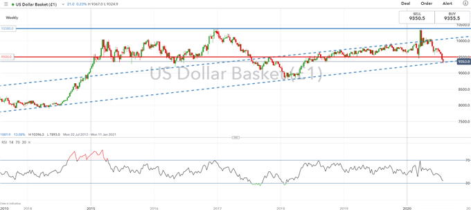 US Dollar Faces Major Level After FOMC, Time for a Reversal?