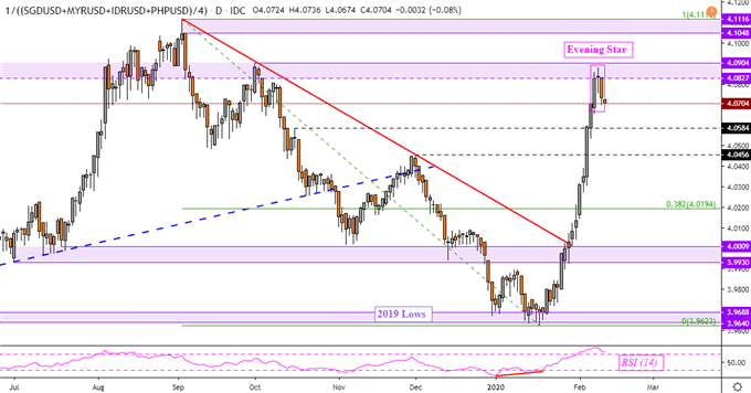 US Dollar Faces Reversal Hint as USD/SGD and USD/MYR Eye Resistance