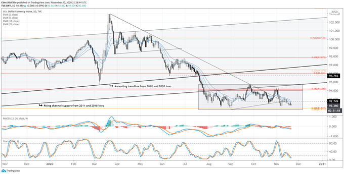 US Dollar Forecast: DXY Index Stuck in Range as Fed-Treasury Fight Goes Public