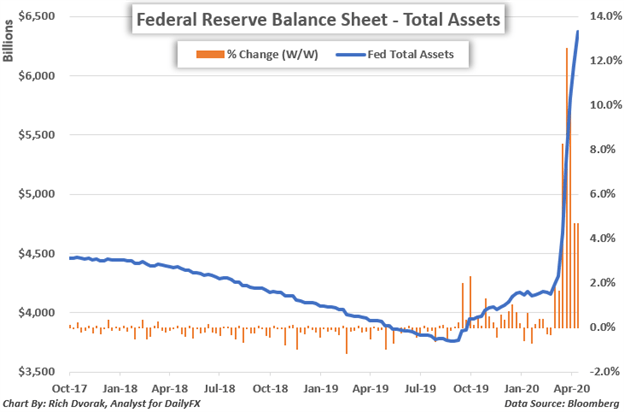 Fed Balance Sheet Chart Federal Reserve Total Assets