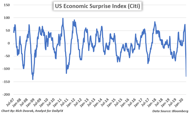 US Dollar Price Chart USD Forecast Coronavirus Economic Impact