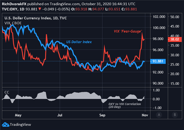 US Dollar Index Price Chart DXY Technical Forecast November 2020 Election VIX Fear Gauge