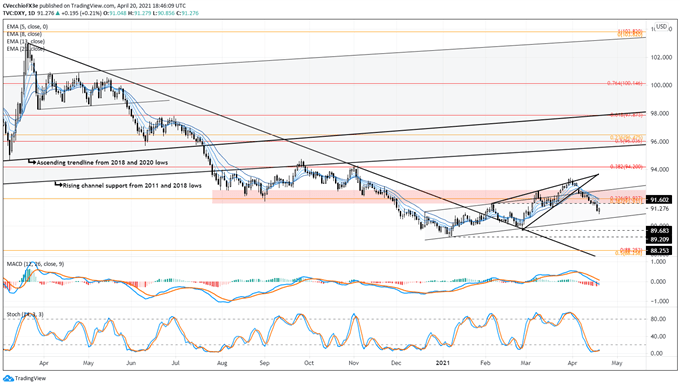 US Dollar Forecast: Turn Higher May be Stymied if US Yields Do Not - Levels for DXY Index, USD/JPY