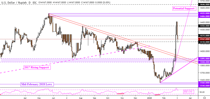 US Dollar Forecast: USD/SGD Trend Pointing Lower, USD/IDR May Rise