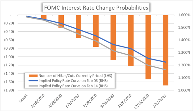 Chart of FOMC Interest Rate Cut Probabilities US Dollar Forecast