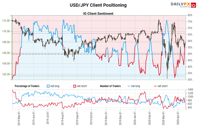 US Dollar Forecast: Volatility? Yes; Direction? Unclear - Key Levels for DXY Index