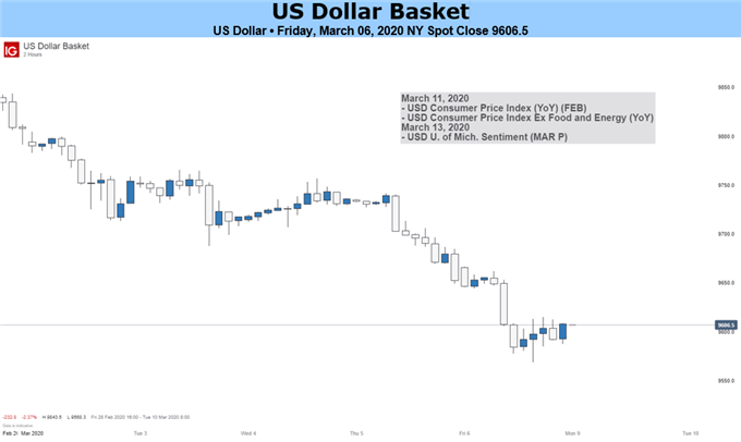 US Dollar Basket