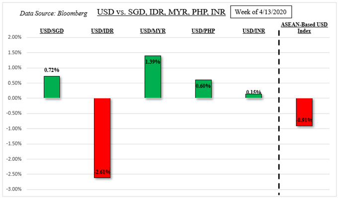 US Dollar Fundamental Outlook: SGD, IDR, MYR, PHP Focus on Earnings