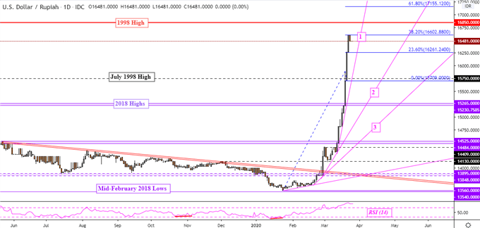 US Dollar Gains Pause, Now What? USD/SGD, USD/MYR, USD/IDR, USD/PHP