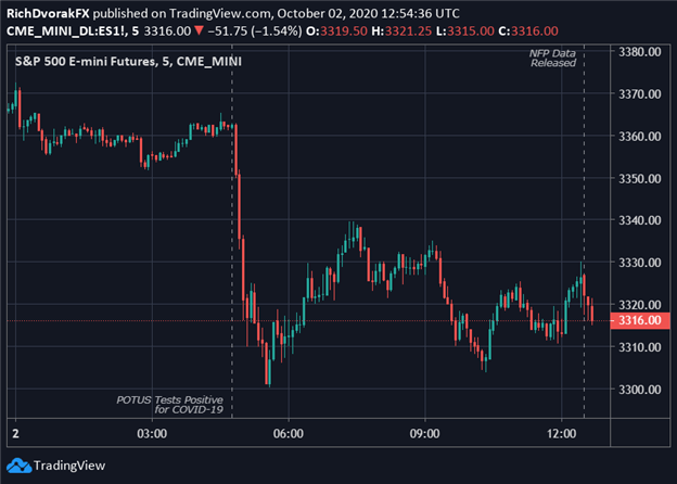 S&P 500 Index Futures Price Chart Stocks React to NFP Data September 2020