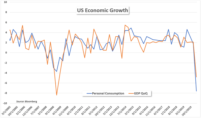 GDP contraction