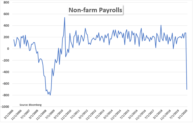Worst NFP report since 2009