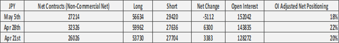 US Dollar in Favour vs EUR/USD & GBP/USD, CHF Bulls Rise - COT Report