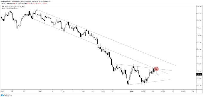 DXY 4hr chart