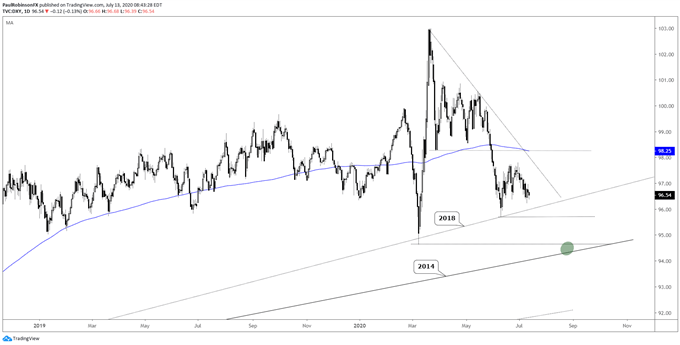 US Dollar Index (DXY) daily chart