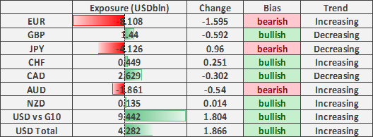 US Dollar Longs Rise, GBP/USD Shorts Jump, CAD at Risk - COT Report