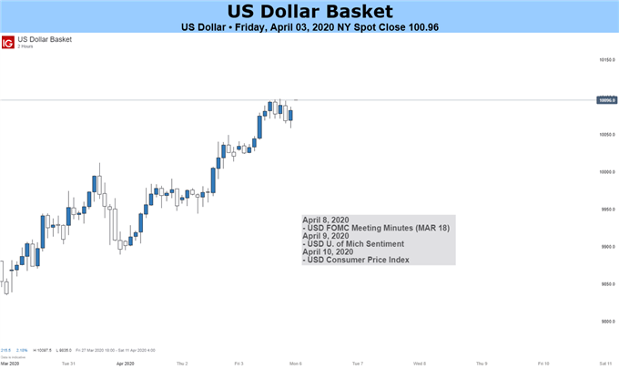 US Dollar May Rebound as Financial Markets Face Global Recession